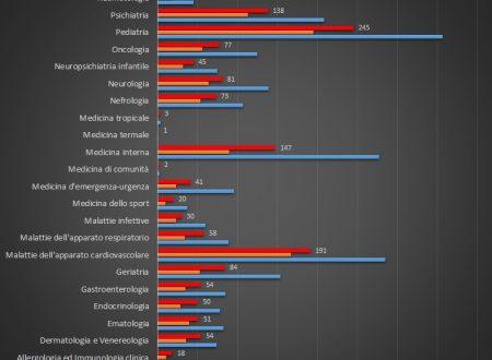 Statistiche aggiornate al 27/11 iscritti scuole specializzazioni mediche area medica