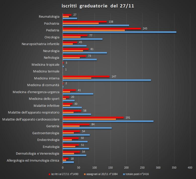 graduatorie specializzazioni servizi