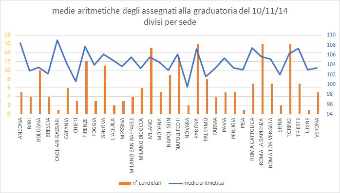 media aritmetica concorso specializzazione pediatria per sede