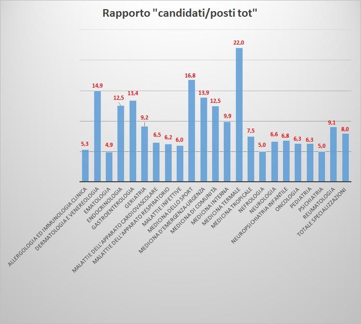 rapporto grafico concorrenti posti disponibili area medica