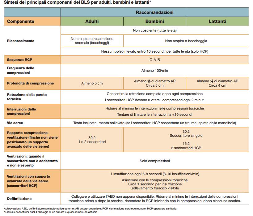 sintesi del P-BLS da Sintesi delle linee guida AHA 2010 per RCP ed ECC