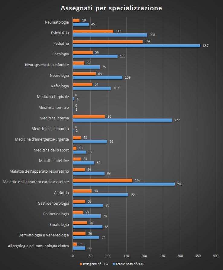 statistica area medica