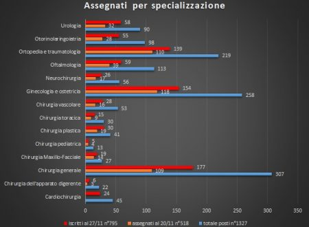 Statistiche aggiornate al 27/11 iscritti scuole specializzazioni mediche area chirurgica