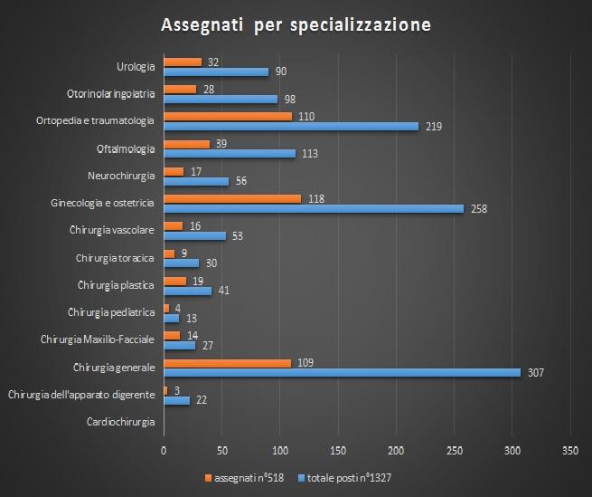 statistiche area chirurgia