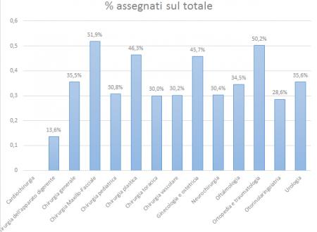 Statistiche iscritti scuole specializzazioni mediche area chirurgica