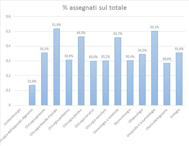 statistiche area chirurgia2