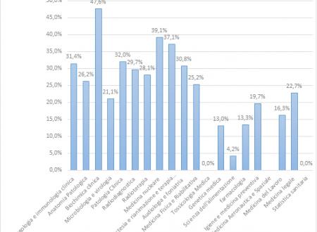 Statistiche iscritti scuole specializzazioni mediche area dei servizi