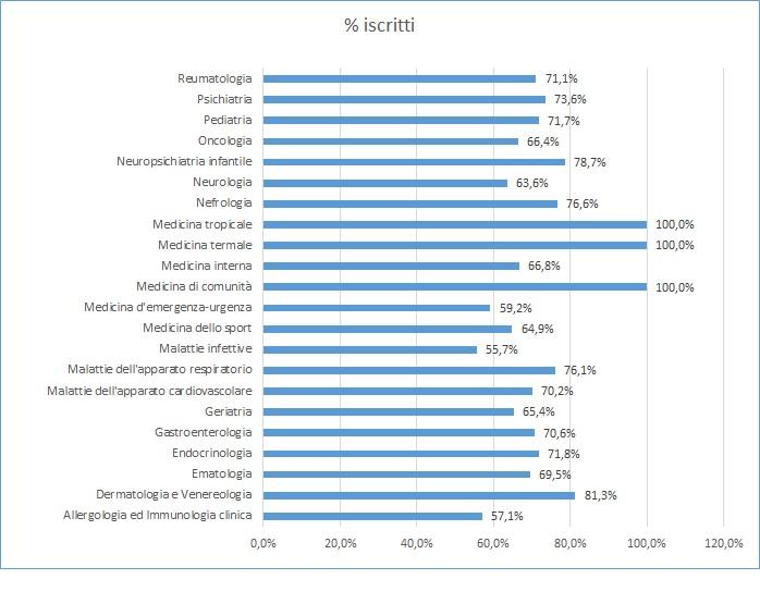 iscritti dicembre medica percentuali