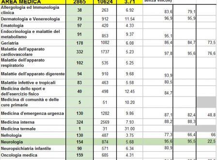 Graduatorie punteggi minimi scuole specializzazione concorso 2015 area medica