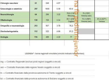 Graduatorie punteggi minimi scuole specializzazione concorso 2015 area chirurgica