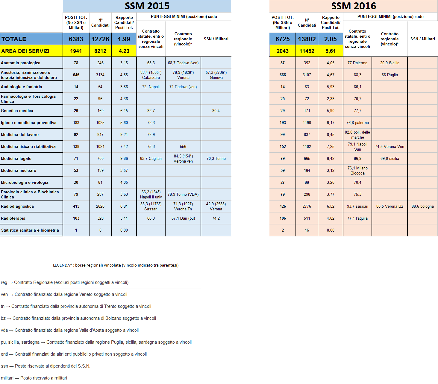 punteggi-2016-area-servizi
